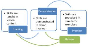 VV Training Model